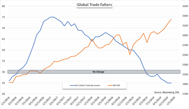 S&P 500 and Global Trade DHL