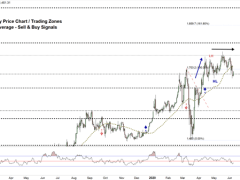 XAU/USD Key Support Level in Play