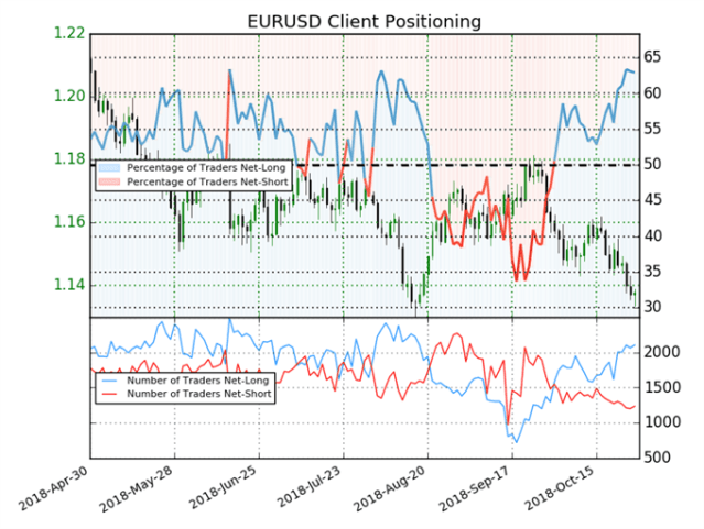 EUR/USD Weekly Technical Outlook: Can the Euro Continue Friday's Reversal?