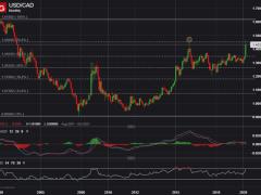 Is USD/CAD Still Bullish as Breakout Stalls?
