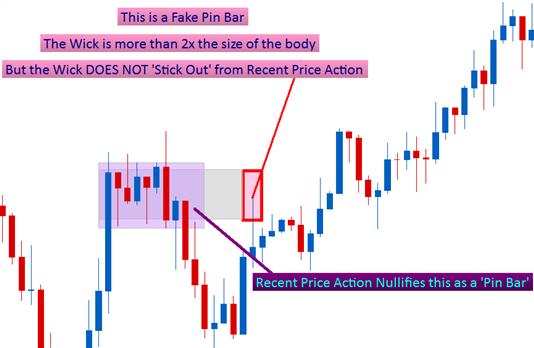 how to trade fake pin bars