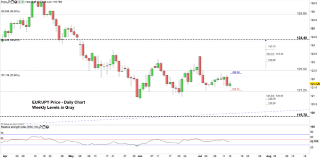 EUR/JPY price daily chart 15-07-19 Zoomed in