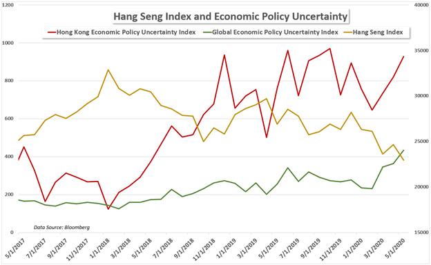 Hang Seng economic policy uncertainty