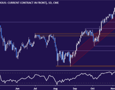 Japanese Stocks Ready to Drop?