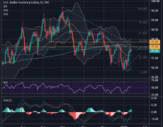 USD Charts & Levels to Watch This Week