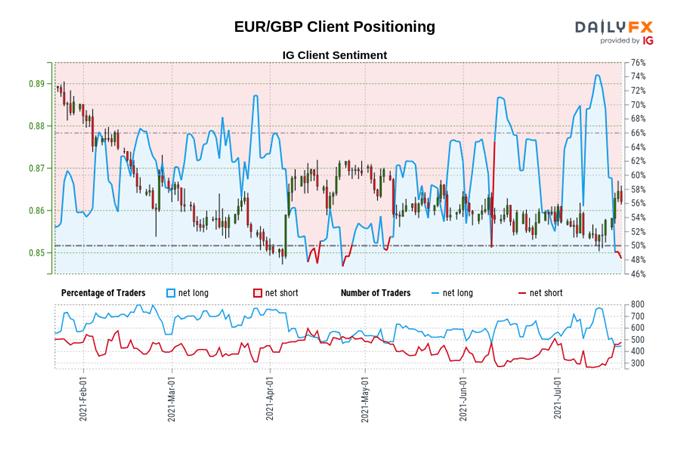 Euro Technical Analysis: EUR/GBP, EUR/JPY, EUR/USD Rates Outlook