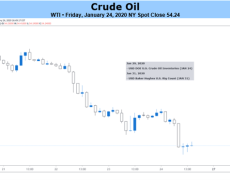 Crude Oil Prices May Struggle Even if Coronavirus Fears Abate