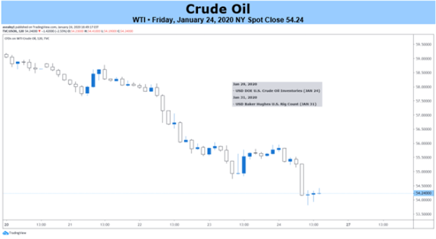 Crude Oil 2-hr Price Chart