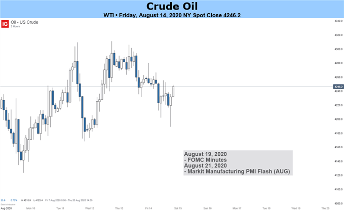 US Crude oil chart