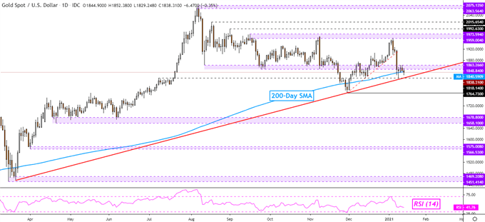 Gold Price Outlook at Risk to Biden Stimulus Push, Crude Oil Eyeing OPEC Report