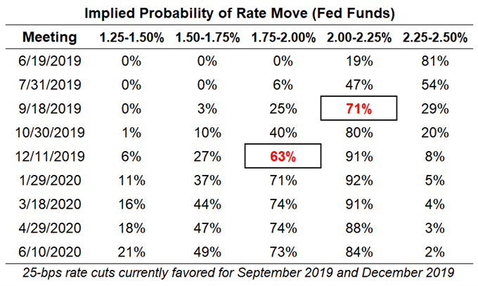 fed rate expectations, usd rate expectations, sovereign haven rate cut odds, fed rate cut odds, fed rate travel odds
