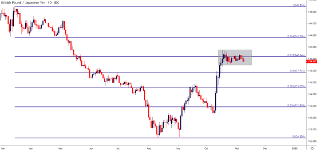 GBPJPY Daily Price Chart