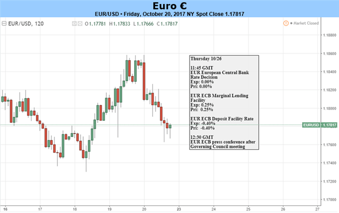 EUR: ECB To Announce Start of Tapering, Will Avoid Any Surprises