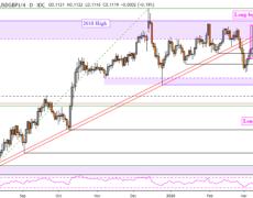 British Pound Technical Forecast: GBP/CAD, GBP/NZD, GBP/CHF