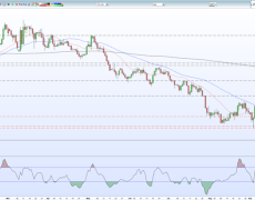 Sterling (GBP) Price Action Dominated by Brexit Narrative