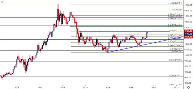 Gold Price Weekly Technical Forecast: Digestion into Bull Pennant