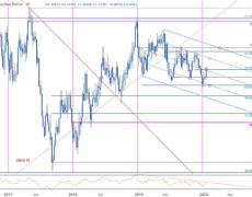 USD/CAD Bulls at Risk- Loonie Levels