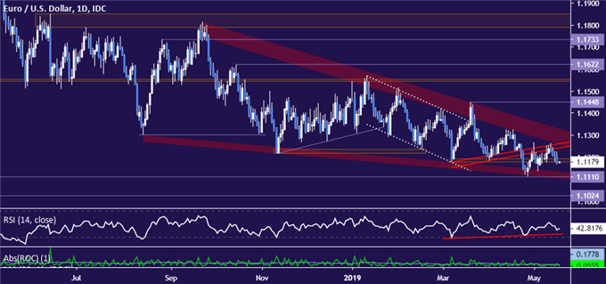 EUR/USD Technical Analysis: Euro Takes Aim at April Low
