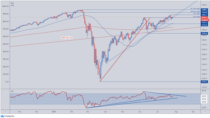 S&P 500 Index Dictated By Coronavirus Relief Bill Talks, FOMC Rate Decision