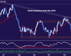 AUD/USD Technical Analysis: 12-Month Aussie Downtrend Over?