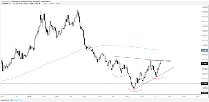 gbpusd daily chart, bottoming formation?