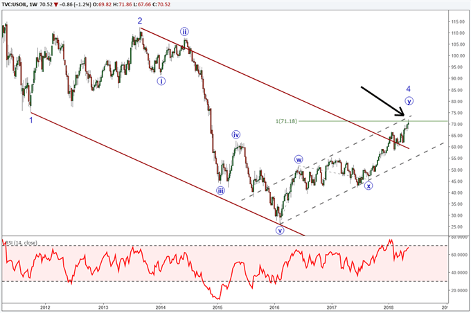 Long term crude oil chart with Elliott Wave labels showing a reversal may be nearby.