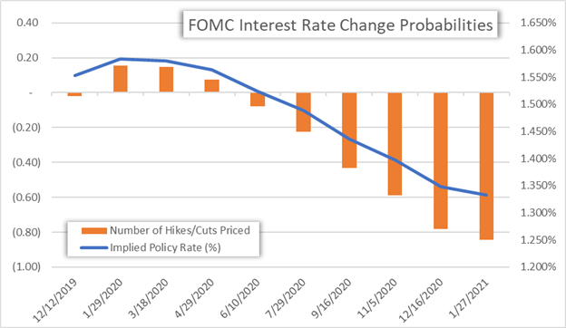 FOMC Interest Rate Implied Probabilities US Dollar Chart