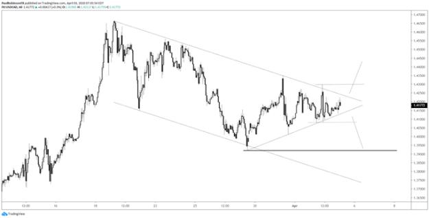 USD/CAD hourly chart