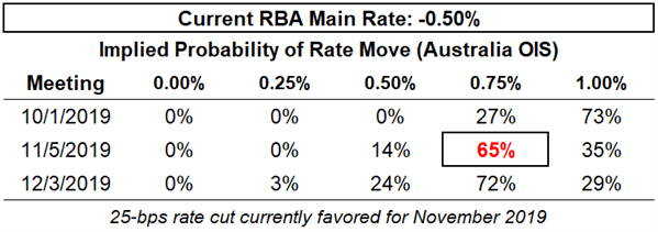 Rate Cut Odds Drop for ECB, RBNZ, and RBA as Global Growth Concerns Cool - Central Bank Watch