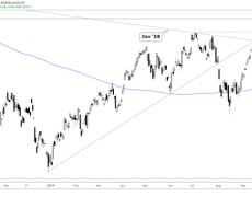 DAX 30 & CAC 40 Technical Outlook: Challenging Year Highs