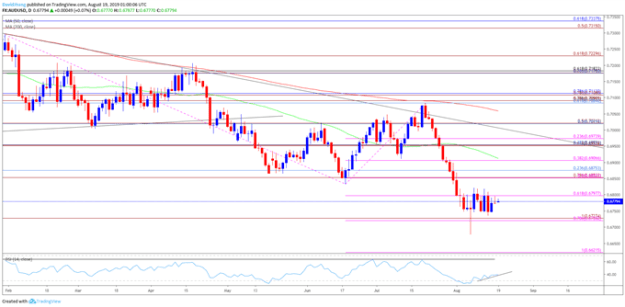 Image of audusd daily chart