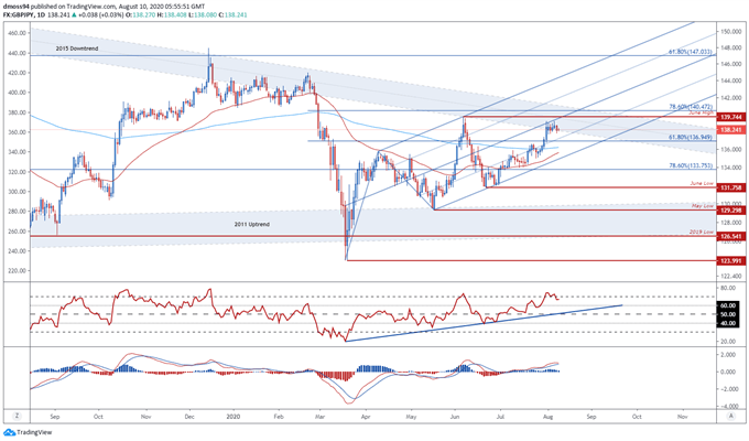 British Pound Outlook: GBP/USD, GBP/JPY at Risk Ahead of UK Jobs Data