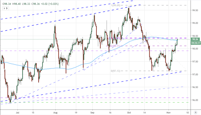 DXY Dollar Index with 50-Day Moving Average