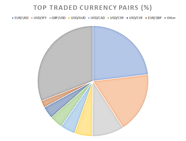 Pie chart showing the top traded currency pairs
