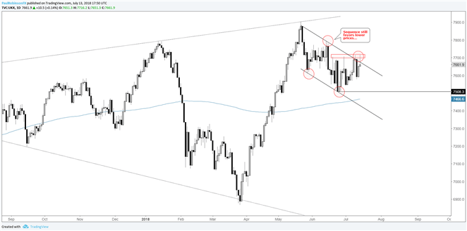 S&P 500, DAX & FTSE - Outlook Shrouded in Uncertainty