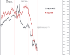Crude Oil and Copper Sink as Coronavirus Rekindles Global Growth Fears