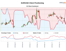 Our data shows traders are now net-long EUR/USD for the first time since Dec 04, 2019 when EUR/USD traded near 1.11.