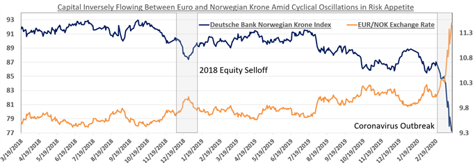 Chart showing EUR/NOK