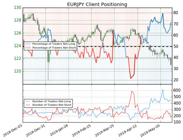 igcs, ig client sentiment index, igcs eurjpy, eurjpy price chart, eurjpy price forecast, eurjpy technical analysis, eurjpy technical forecast