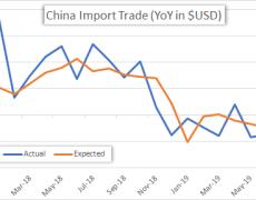 Australian Dollar at Risk Ahead of China Trade Balance