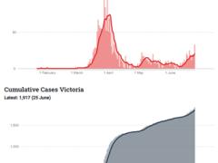 Australian Dollar Outlook Bearish as Coronavirus Cases Spike