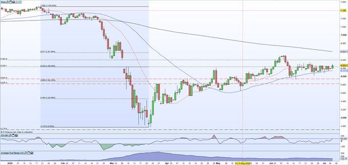 GBP/USD, EUR/GBP and FTSE 100 Latest Outlooks - UK Market Webinar