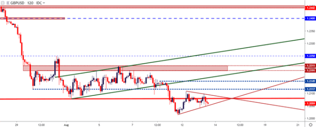 gbpusd gbp/usd dual hour cost chart