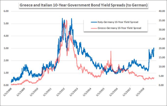 US-EU trade war: Greek and Italian bond yield spreads.