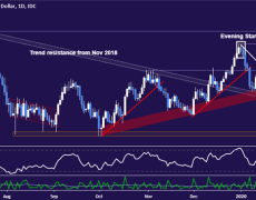 Key Aussie Dollar Support at Risk