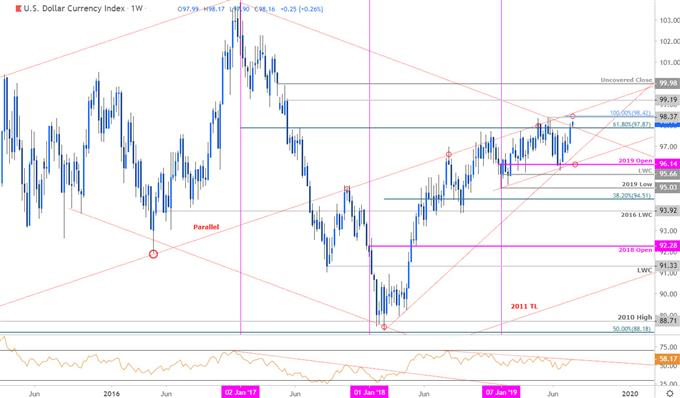 US Dollar Price Chart - DXY Weekly - US Dollar Index Technical Outlook