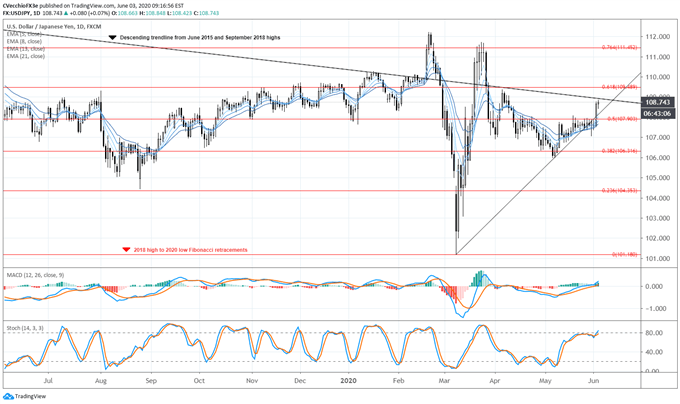US Dollar Forecast: Significant Technical Damage Sustained - Levels for DXY Index & USD/JPY