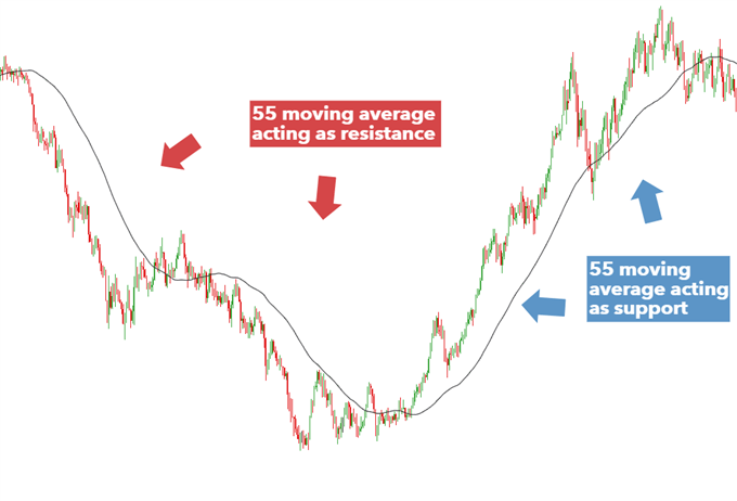 NZDUSD moving average acting as support and resistance