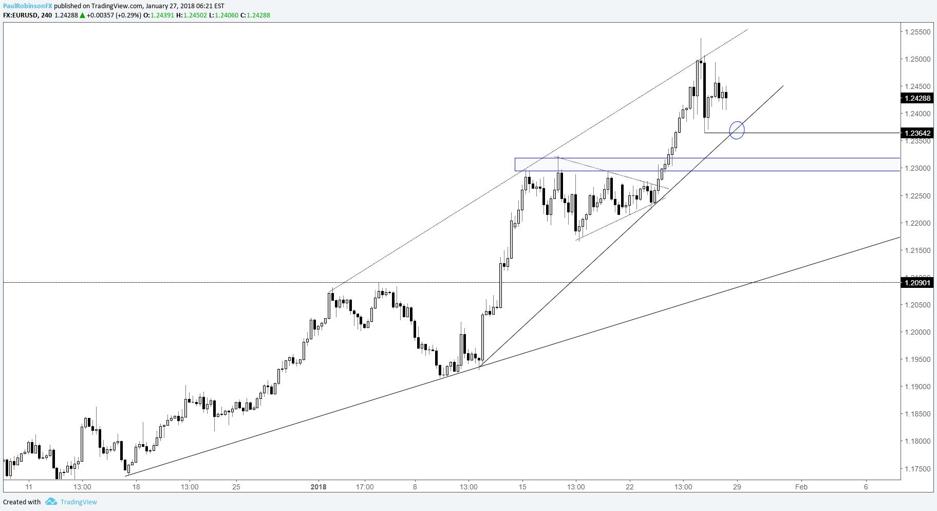 Check Dsl Line