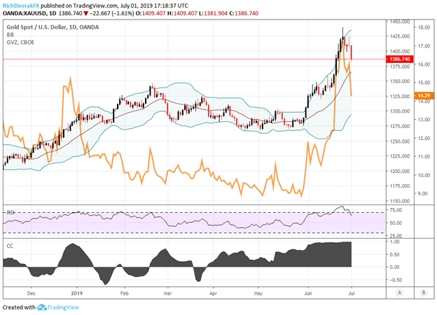Gold volatility and spot gold price chart technical analysis